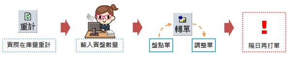 庫存盤點、倉管、ERP B2盤點流程